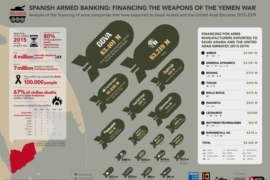 Financing the weapons of the Yemen war.(2015-2019)