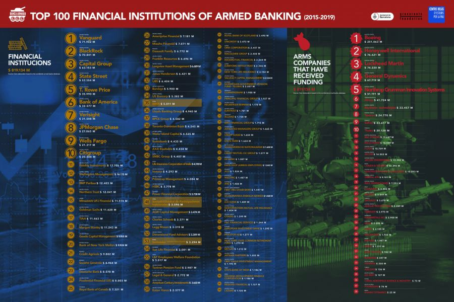 TOP 100 Financial institutions of armed banking (2015-2019)